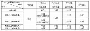 給付日数の表1